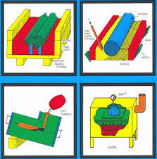 Advantages of Sand Casting