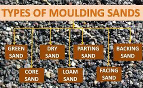Types of Sand Used in Casting